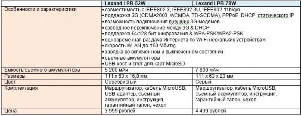 Беспроводные маршрутизаторы с аккумуляторами съёмного типа и мини-роутер от Lexand
