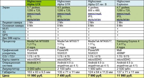 Highscreen Alpha GTX – первый в России бюджетный 5,7-дюймовый «смартфонопланшет»  на четырехъядерном процессоре