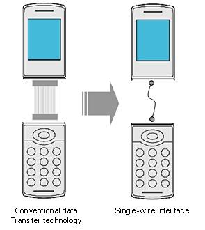 Sony заменит все провода в мобильных телефонах на один