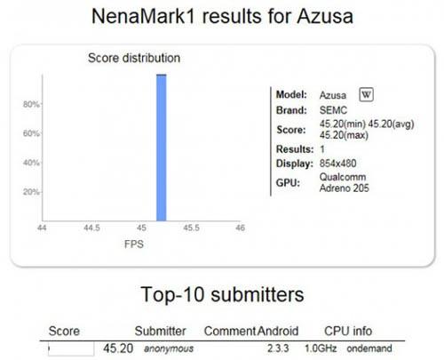 В сети появилось упоминание о новом смартфоне Sony Ericsson Azusa