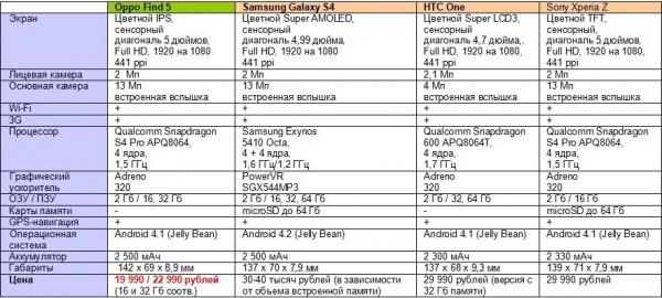 OPPOзиционный бренд смартфонов теперь и в России