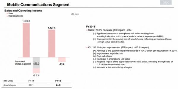 Компания Sony отчиталась о своих финансовых результатах за прошедший финансовый год.