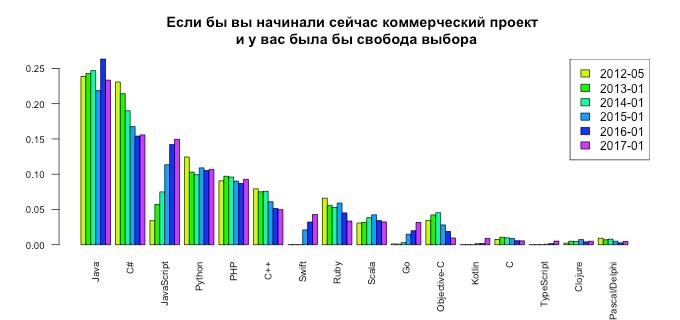 рейтинг языков для коммерции