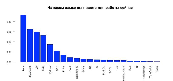 рейтинг языков программирования