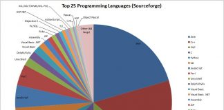 top programming languages